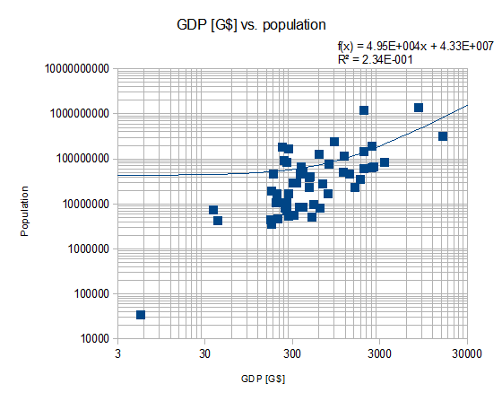 GDP_vs_Population