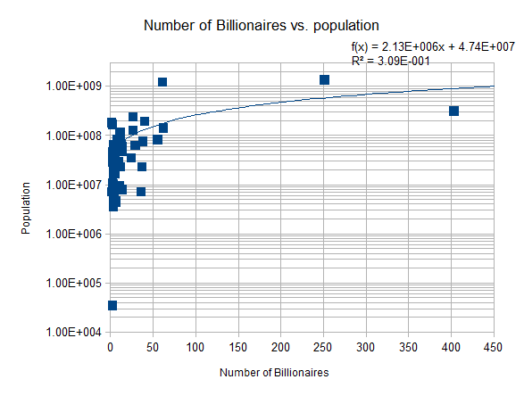 NumberOfBillionares_vs_Population